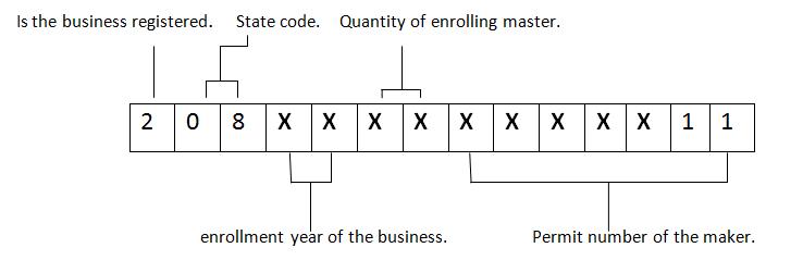 fssai number format